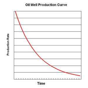 Oil depletion - Theoretical oil production curve for a well with exponential decline