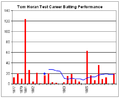 Tom Horan graph.png