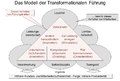 Transformationale Fuehrung Fuehrungserfolg.png