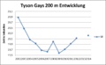 Tyson Gay 200m SB.png