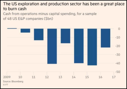 Production costs for unconventional oil and gas continue to outweigh profits US-EP-Cash-Burn-2009-2016.png