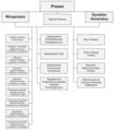 Urząd Regulacji Energetyki-struktura 2006.png
