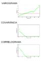 Variograma covariancia correlograma temperatura na europa.png