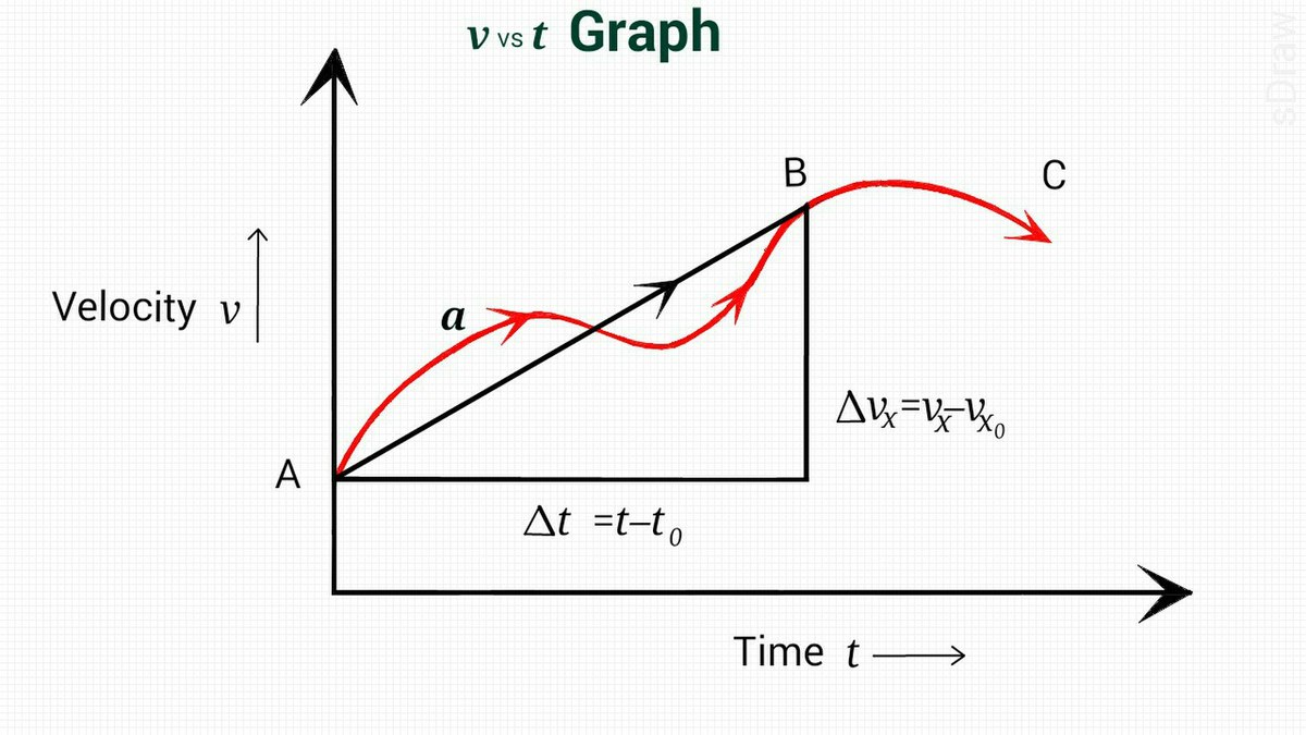 Diagram To The Right Therefore The Velocity And Acceleration Vectors