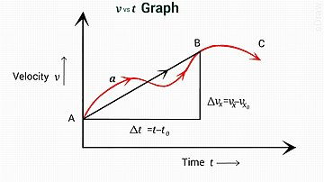 Equations of motion - Wikipedia