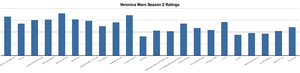 Veronica Mars (season 2) - The ratings for the US airing of the second season of the show.