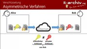 File:Verschlüsselungsverfahren (symmetrisch, asymmetrisch, hybrid).webm