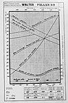 Walter Pollux II-R (charakteristiky).jpg