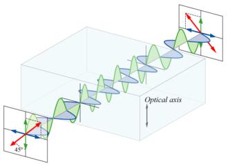 Polarization rotator - A half-wave plate rotates polarization by 90°