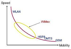 WiMAX et les autres