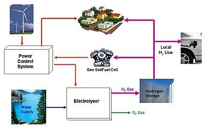 Wind hybrid power systems - Wikipedia, the free encyclopedia