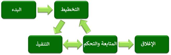 مراحل إدارة المشروع.png