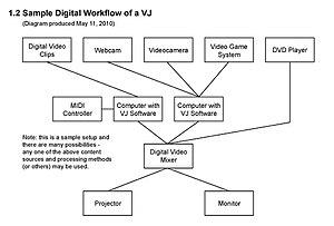 VJing - Wikipedia