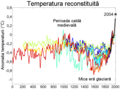 2000 Year Temperature Comparison ro.png