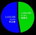 2010年新北市市長選舉結果圓餅圖.png