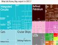 2011 Korea Export Treemap.png