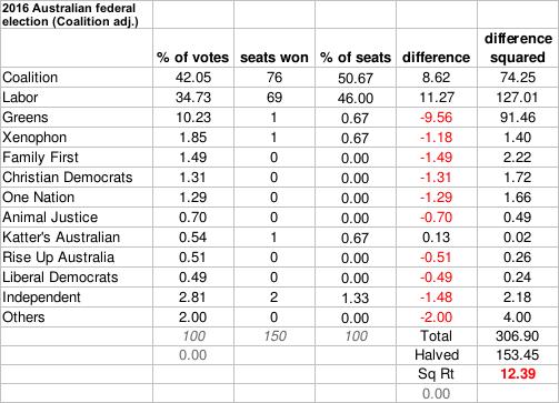 2016 Election Australia Gallagher Index