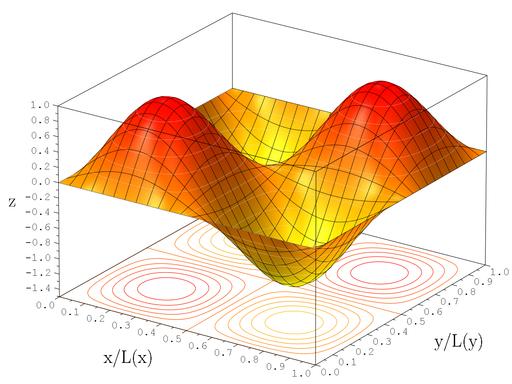 2D Wavefunction (2,2) Surface Plot
