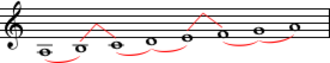 Minor scale - This pattern of whole and half steps characterizes the natural minor scales.