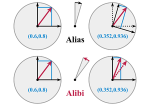 Rotation matrix - Alias and alibi rotations