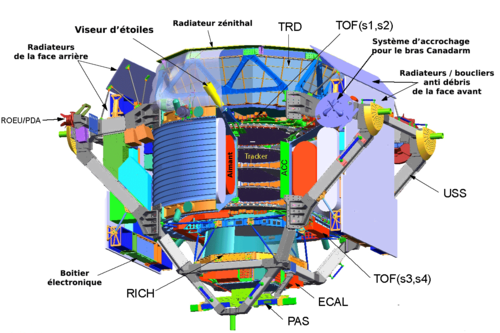AMS ( 39 )  -  EXPÉRIENCE - CERN - LHC  (  Proche XXX  ) 500px-Ams_experiment-fr