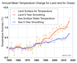 Annual Mean Temperature Change for Land and for Ocean NASA GISTEMP 2017 October.png