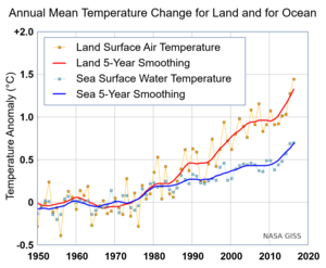 Tropical cyclones and climate change - Annual (thin lines) and five-year lowess smooth (thick lines) for the temperature anomalies averaged over the Earth's land area and sea surface temperature anomalies (blue line) averaged over the part of the ocean that is free of ice at all times (open ocean).