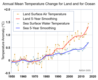 Sea surface temperature Water temperature close to the oceans surface