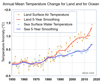 10c16717e8 Annual (thin lines) and five-year lowess smooth (thick lines) for the  temperature anomalies averaged over the Earth s land area (red line) and  sea surface ...