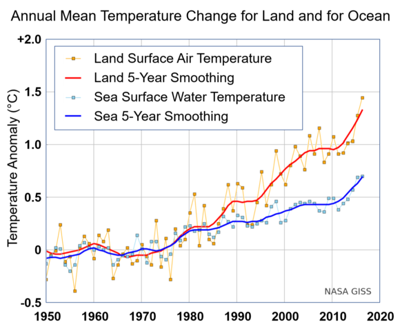 File Annual Mean Temperature Change For Land And For Ocean