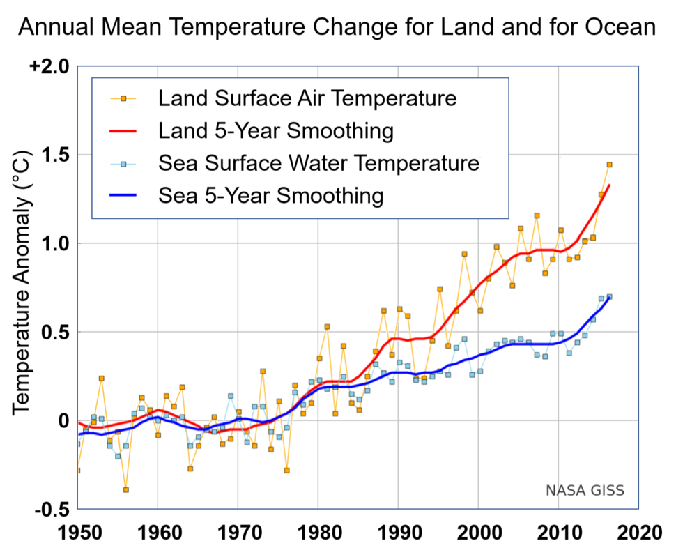 Annual Mean Temperature Change for Land and for Ocean NASA GISTEMP 2017 October