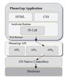 ArchitecturePhoneGap.png