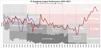FC Augsburg - League performance of FC Augsburg and its predecessors after WWII