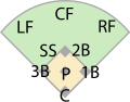 Baseball fielding positions
