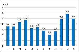 Bolska - The average monthly discharge of the Bolska at Dolenja Vas (1971–2000)