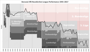 Borussia Neunkirchen - Historical chart of Borussia Neunkirchen league performance after WWII