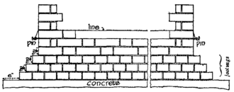 Bricklayer - Illustration of how the bricklayer, on clearing the footings of a wall, builds up six or eight courses of bricks at the external angles