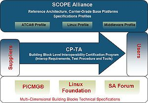 "Service Availability Forum - COTS ""ecosystem"" diagram"