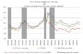 CPI-U, FF Rate & Prime Rate (1970-1989).png