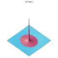 Chi(x) Re complex 3D plot.png