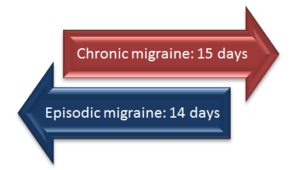 Chronic vs episodic migraine.PNG