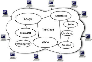 English: Diagram showing overview of cloud com...