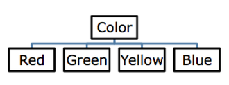 "Lexical semantics - Taxonomy showing the hypernym ""color"""