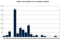 Deaths in UK rail accidents 1995-2015.png