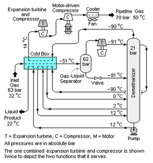 Turboexpander - A schematic diagram of a demethanizer extracting hydrocarbon liquids from natural gas