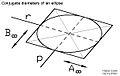 Diametri-coniugati.jpg