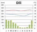 Dili Klimadiagramm.png
