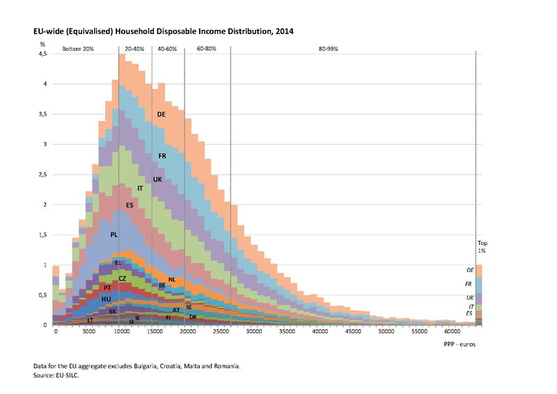 Fail:EU-wide (Equivalised) Disposable Household Income Distribution, 2014.pdf