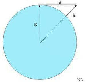 Line-of-sight propagation - R is the radius of the Earth, h is the height of the transmitter (exaggerated), d is the line of sight distance
