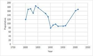 Easton, Cambridgeshire - Population time series 1801–2011